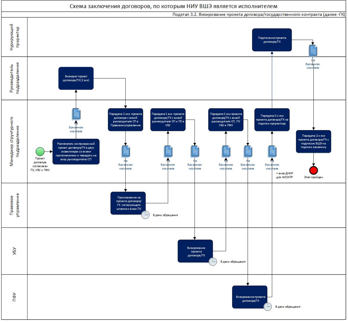 Схема стадий заключения договора